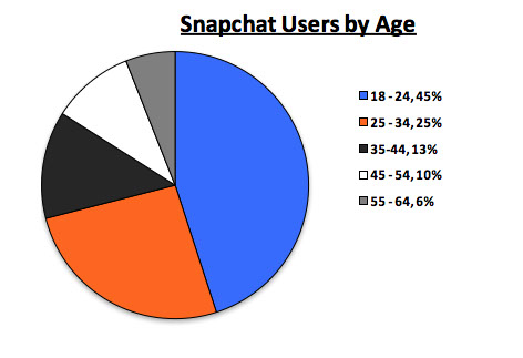 Pie chart displaying Snapchat users by age